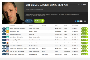 Darren Tate's Top 10 Beat port download chart. 'Day Light Blinds Me' and 'Be You Be Me' feat. Jodie Elms